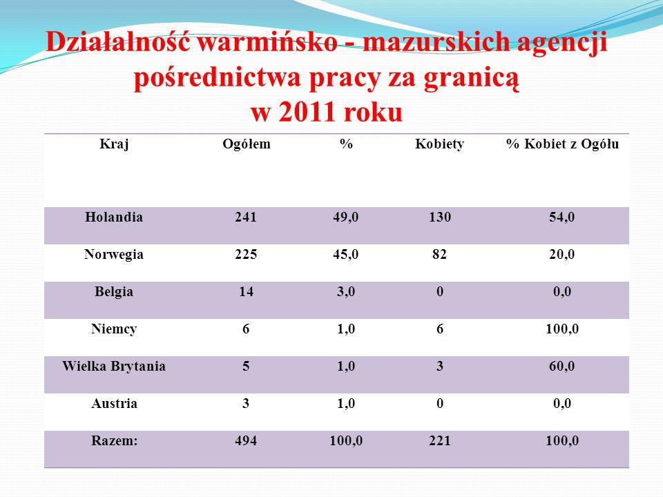 Działalność warmińsko - mazurskich agencji pośrednictwa pracy za granicą w 2011 roku KrajOgółem%Kobiety% Kobiet z Ogółu Holandia24149,013054,0 Norwegi