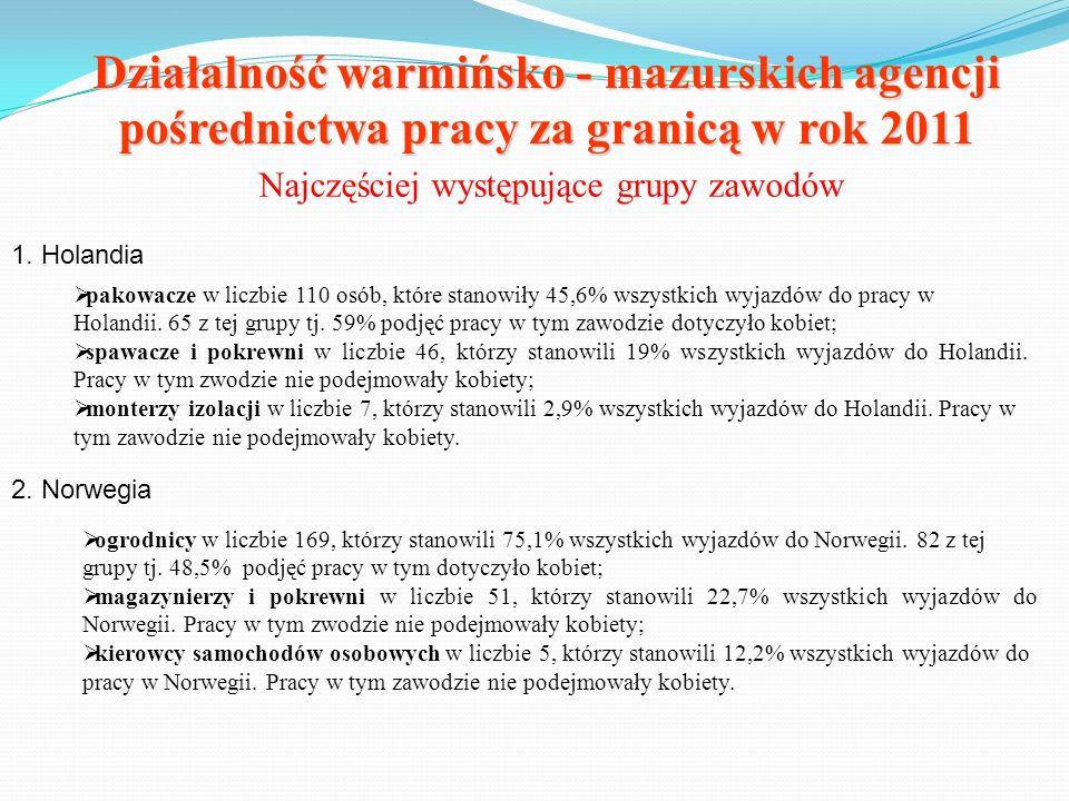 Działalność warmińsko - mazurskich agencji pośrednictwa pracy za granicą w rok 2011 Najczęściej występujące grupy zawodów 1. Holandia pakowacze w licz