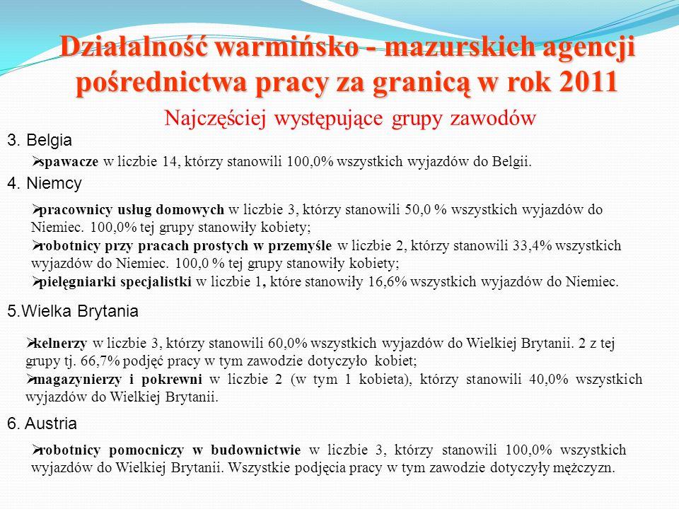 Działalność warmińsko - mazurskich agencji pośrednictwa pracy za granicą w rok 2011 Najczęściej występujące grupy zawodów 3. Belgia spawacze w liczbie