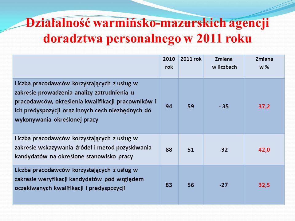 Działalność warmińsko-mazurskich agencji doradztwa personalnego w 2011 roku 2010 rok 2011 rok Zmiana w liczbach Zmiana w % Liczba pracodawców korzysta