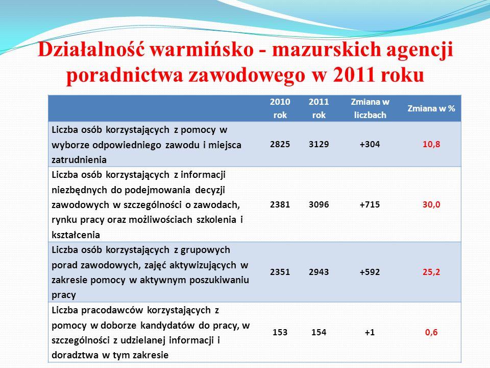 Działalność warmińsko - mazurskich agencji poradnictwa zawodowego w 2011 roku 2010 rok 2011 rok Zmiana w liczbach Zmiana w % Liczba osób korzystającyc