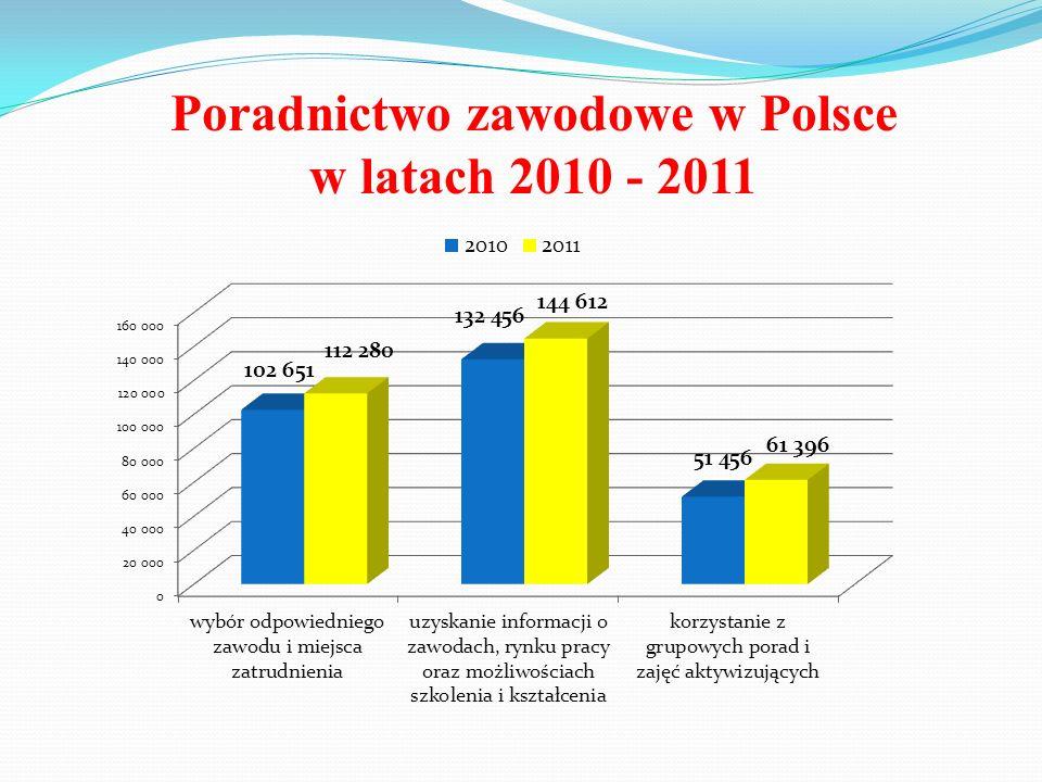 Poradnictwo zawodowe w Polsce w latach 2010 - 2011