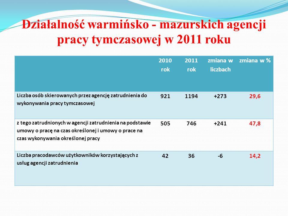 Działalność warmińsko - mazurskich agencji pracy tymczasowej w 2011 roku 2010 rok 2011 rok zmiana w liczbach zmiana w % Liczba osób skierowanych przez