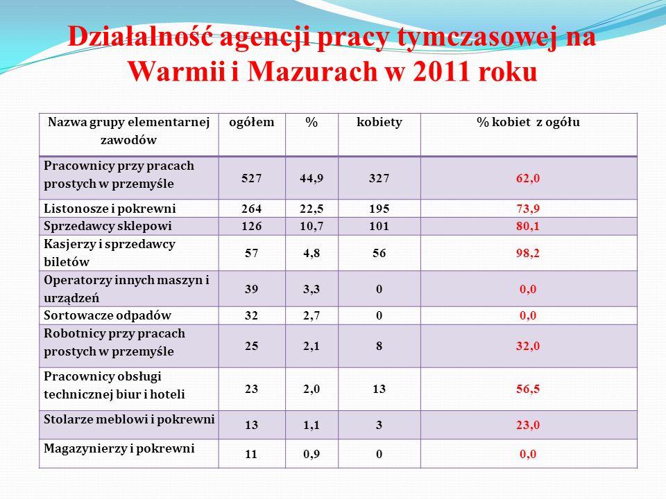Działalność agencji pracy tymczasowej na Warmii i Mazurach w 2011 roku Nazwa grupy elementarnej zawodów ogółem%kobiety% kobiet z ogółu Pracownicy przy