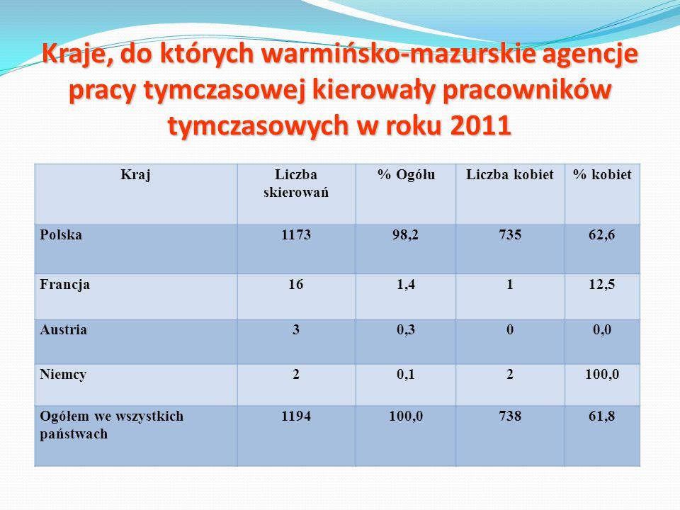 Kraje, do których warmińsko-mazurskie agencje pracy tymczasowej kierowały pracowników tymczasowych w roku 2011 KrajLiczba skierowań % OgółuLiczba kobi