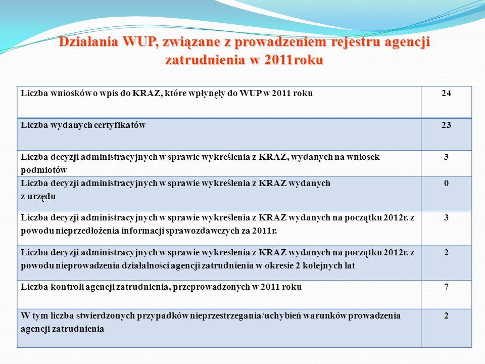 Działania WUP, związane z prowadzeniem rejestru agencji zatrudnienia w 2011roku Liczba wniosków o wpis do KRAZ, które wpłynęły do WUP w 2011 roku24 Li