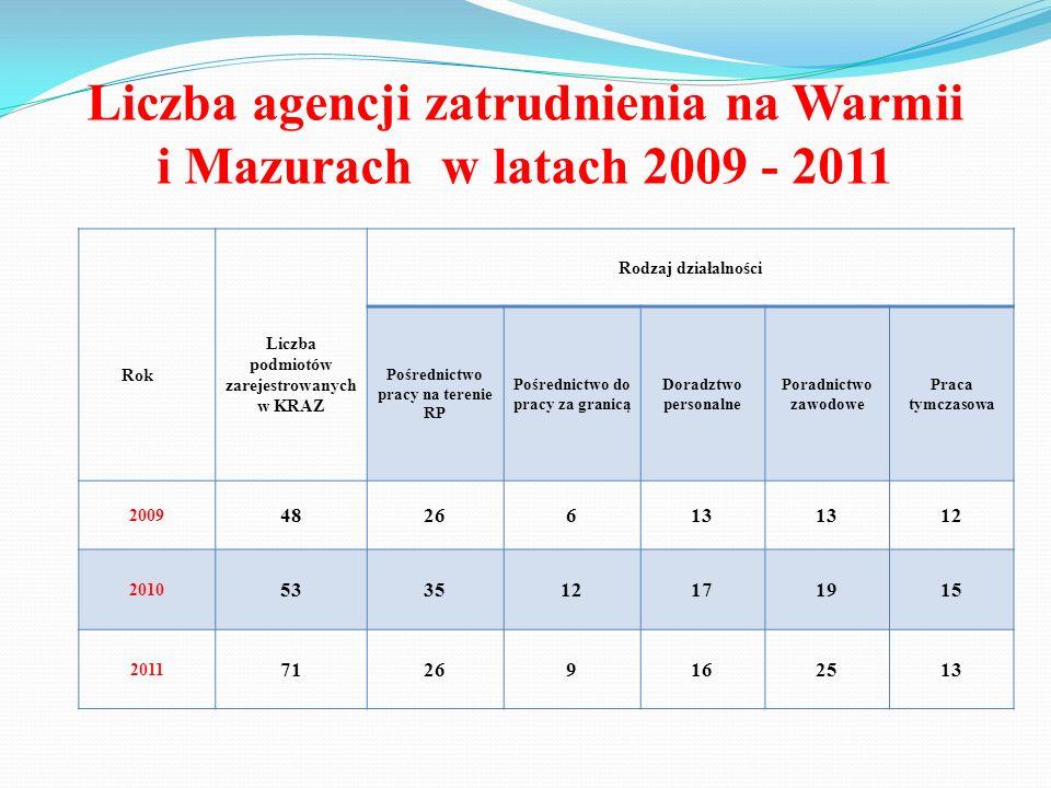 Liczba agencji zatrudnienia na Warmii i Mazurach w latach 2009 - 2011 Rok Liczba podmiotów zarejestrowanych w KRAZ Rodzaj działalności Pośrednictwo pr
