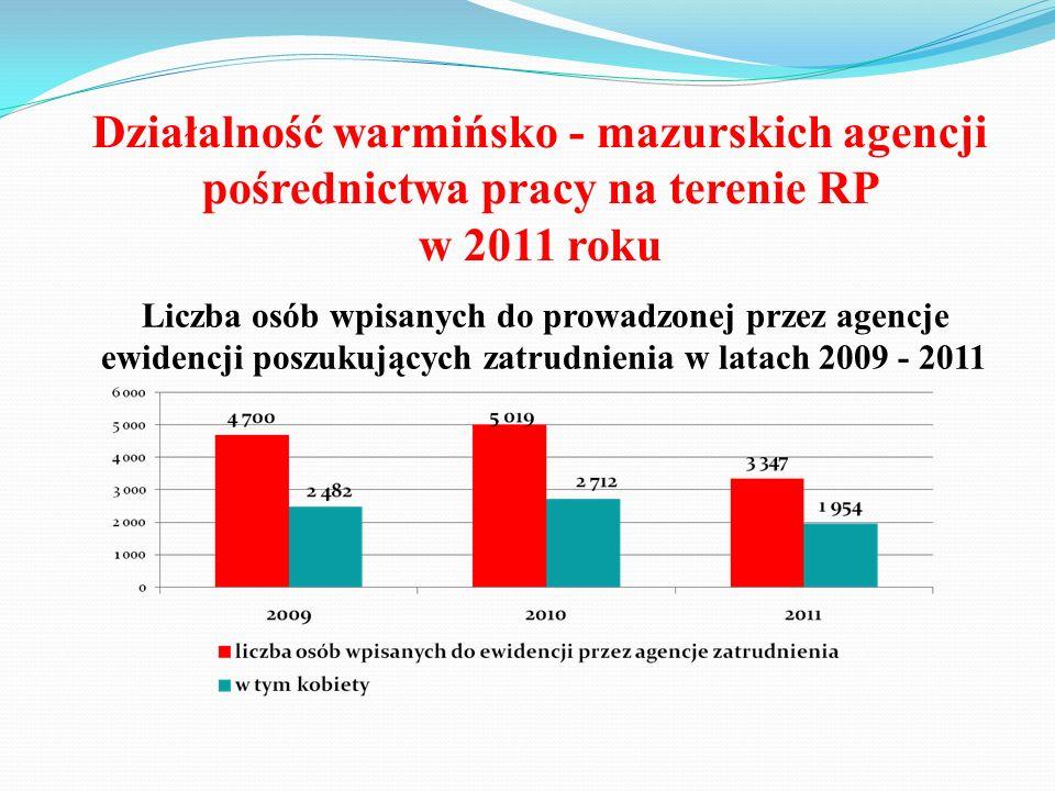 Działalność warmińsko - mazurskich agencji pośrednictwa pracy na terenie RP w 2011 roku Liczba osób wpisanych do prowadzonej przez agencje ewidencji p
