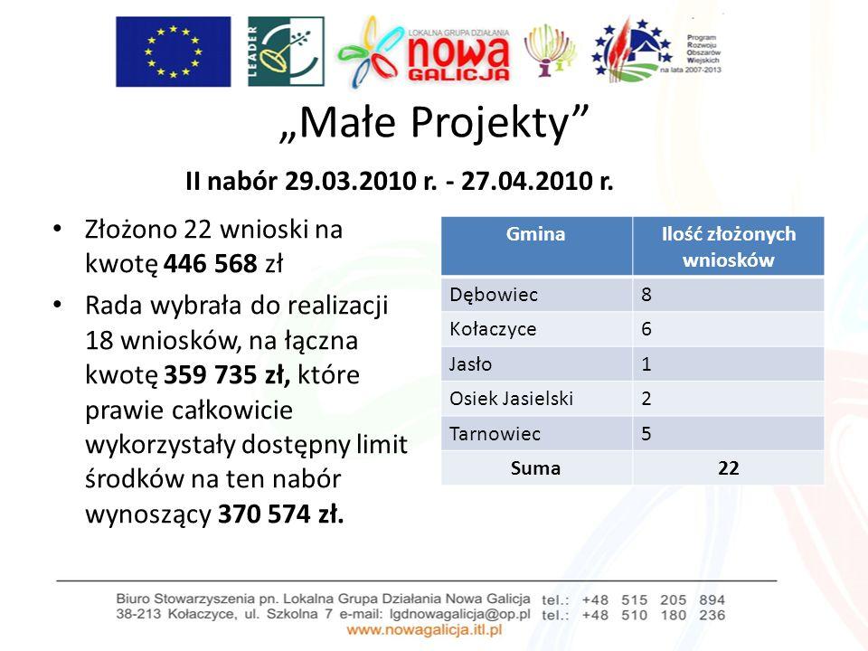 Małe Projekty II nabór 29.03.2010 r.- 27.04.2010 r.