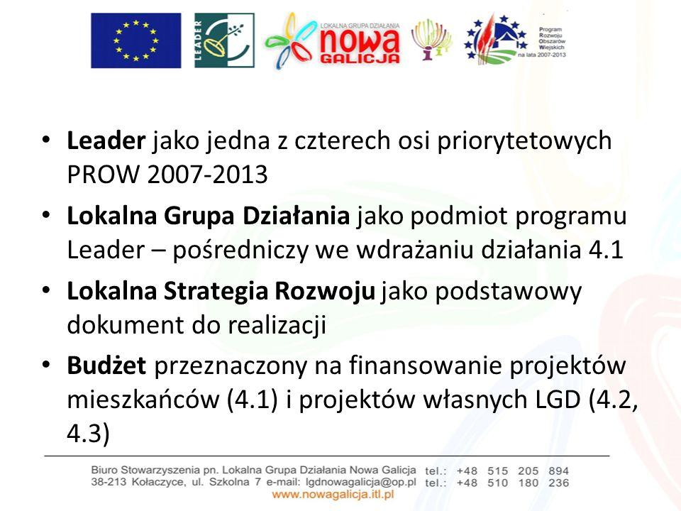 Leader jako jedna z czterech osi priorytetowych PROW 2007-2013 Lokalna Grupa Działania jako podmiot programu Leader – pośredniczy we wdrażaniu działania 4.1 Lokalna Strategia Rozwoju jako podstawowy dokument do realizacji Budżet przeznaczony na finansowanie projektów mieszkańców (4.1) i projektów własnych LGD (4.2, 4.3)