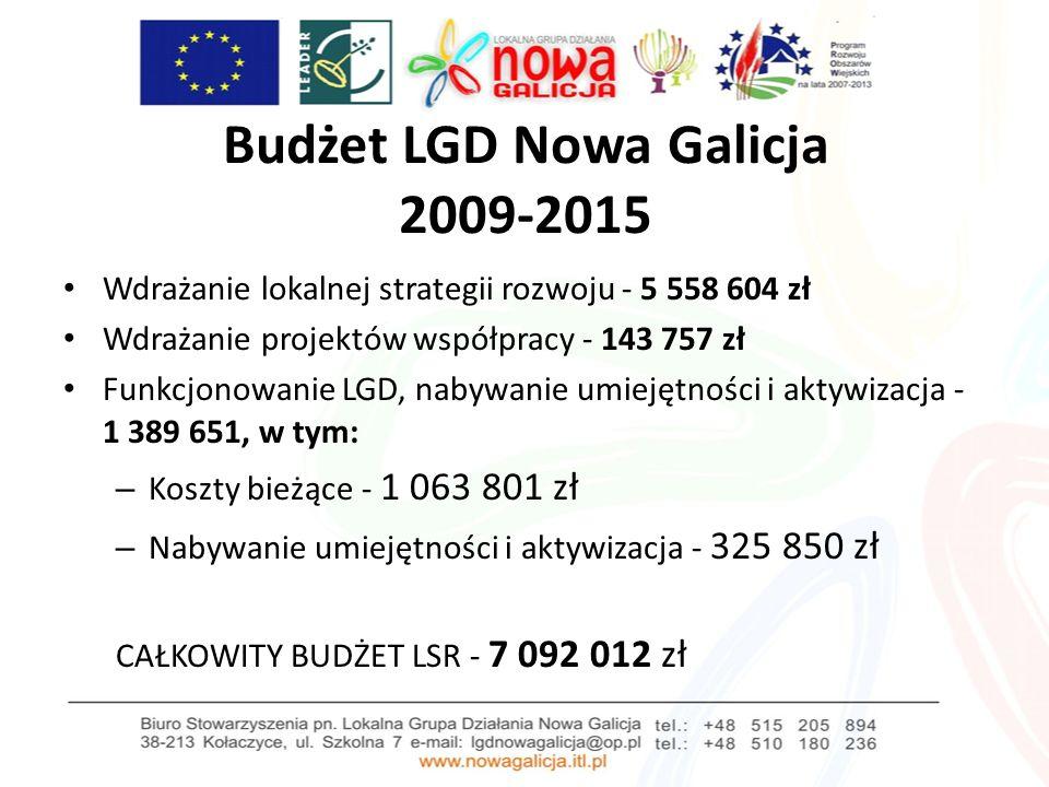 Budżet LGD Nowa Galicja 2009-2015 Wdrażanie lokalnej strategii rozwoju - 5 558 604 zł Wdrażanie projektów współpracy - 143 757 zł Funkcjonowanie LGD, nabywanie umiejętności i aktywizacja - 1 389 651, w tym: – Koszty bieżące - 1 063 801 zł – Nabywanie umiejętności i aktywizacja - 325 850 zł CAŁKOWITY BUDŻET LSR - 7 092 012 zł