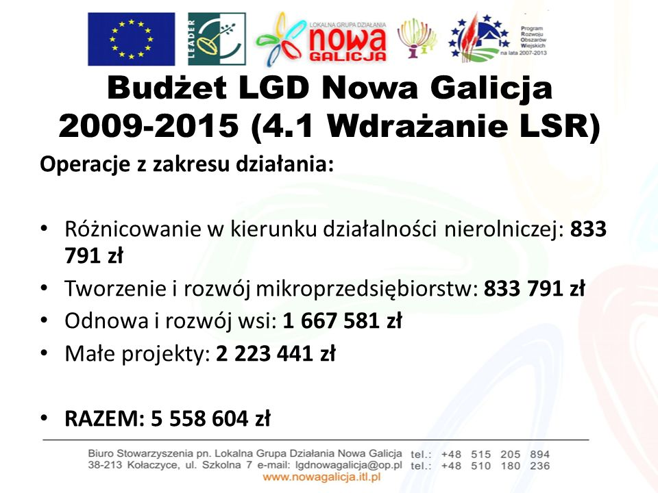 Budżet LGD Nowa Galicja 2009-2015 (4.1 Wdrażanie LSR) Operacje z zakresu działania: Różnicowanie w kierunku działalności nierolniczej: 833 791 zł Tworzenie i rozwój mikroprzedsiębiorstw: 833 791 zł Odnowa i rozwój wsi: 1 667 581 zł Małe projekty: 2 223 441 zł RAZEM: 5 558 604 zł