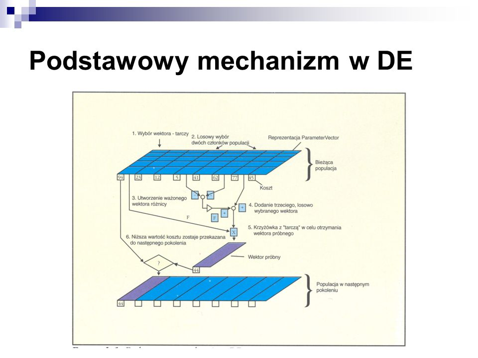 Podstawowy mechanizm w DE