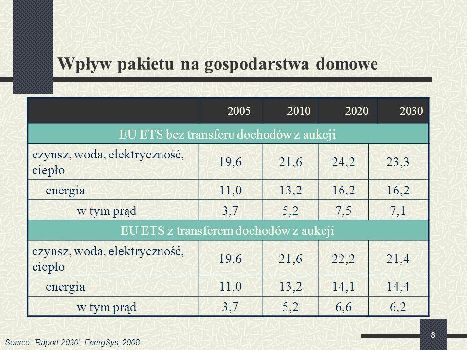 8 Wpływ pakietu na gospodarstwa domowe Structure of households expenses in Poland 2005201020202030 EU ETS bez transferu dochodów z aukcji czynsz, woda, elektryczność, ciepło 19,621,624,223,3 energia11,013,216,2 w tym prąd3,73,75,25,27,57,57,17,1 EU ETS z transferem dochodów z aukcji czynsz, woda, elektryczność, ciepło 19,621,622,221,4 energia11,013,214,114,4 w tym prąd3,73,75,25,26,66,66,26,2 Source: Raport 2030, EnergSys, 2008.