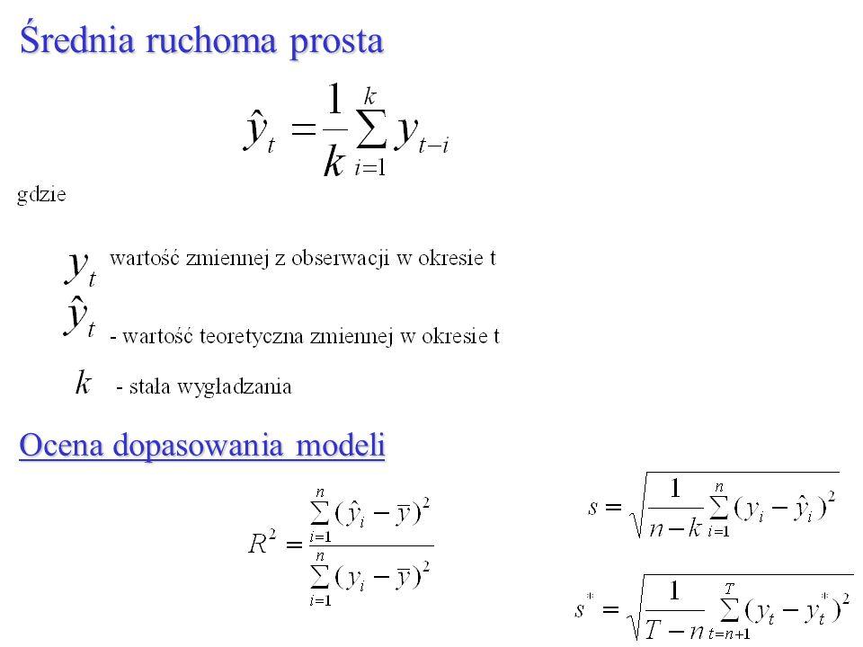 Średnia ruchoma prosta Ocena dopasowania modeli