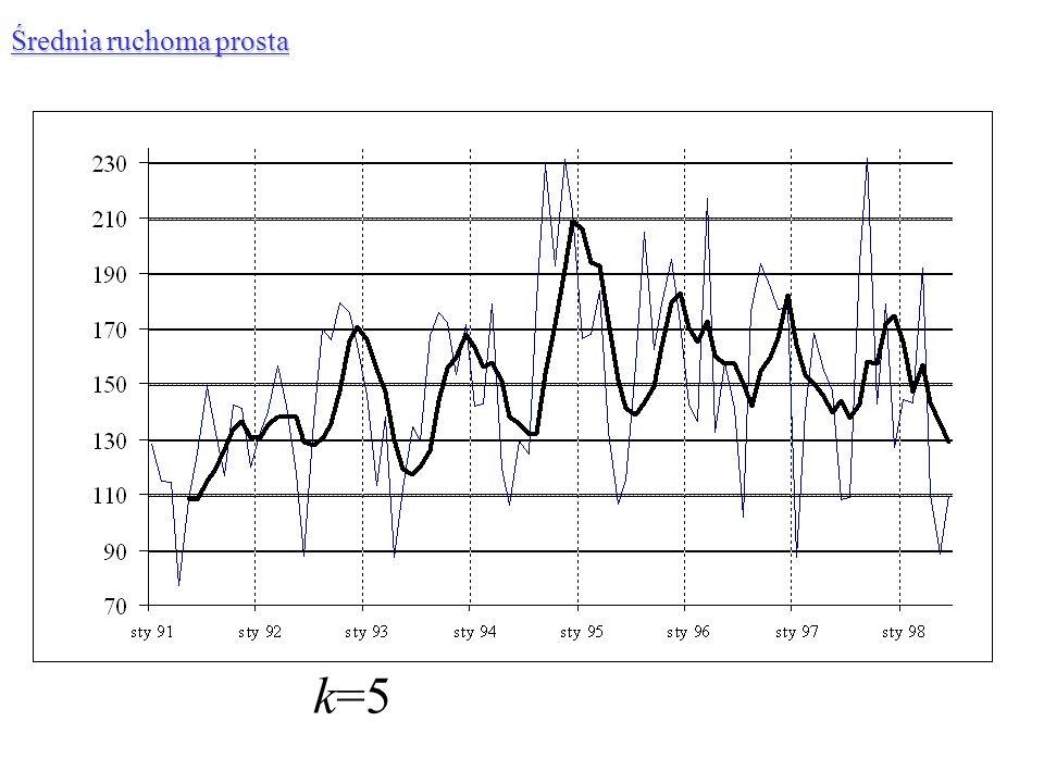 k=5 Średnia ruchoma prosta