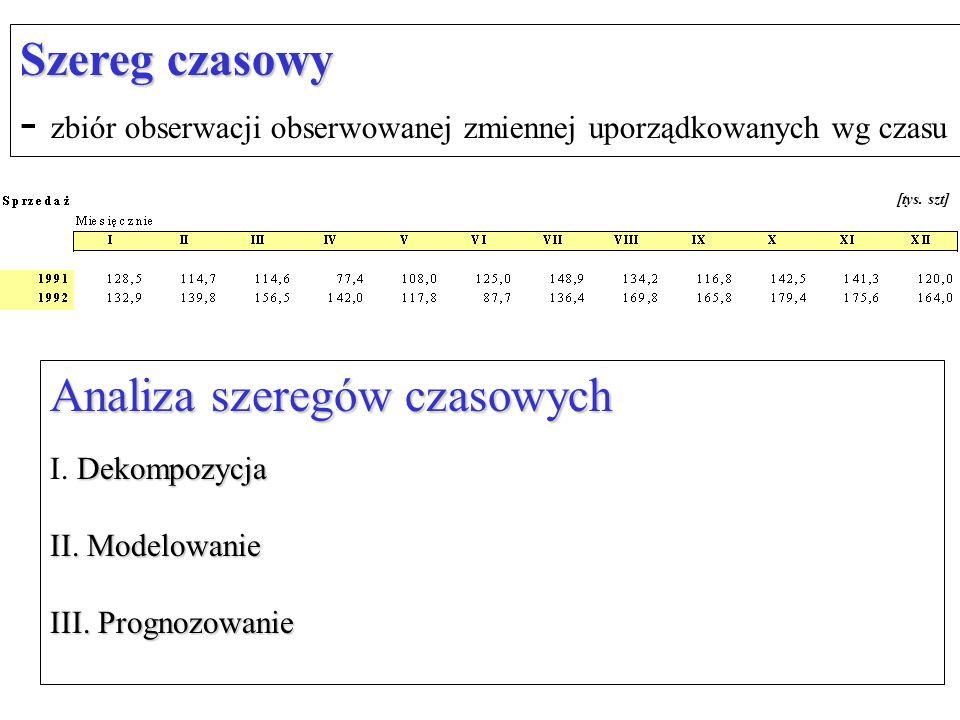 Analiza szeregów czasowych Dekompozycja I. Dekompozycja II. Modelowanie III. Prognozowanie [tys. szt] Szereg czasowy - zbiór obserwacji obserwowanej z