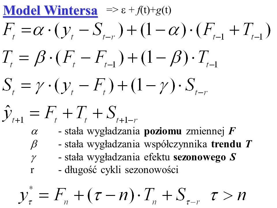 - stała wygładzania poziomu zmiennej F - stała wygładzania współczynnika trendu T - stała wygładzania efektu sezonowego S r - długość cykli sezonowośc
