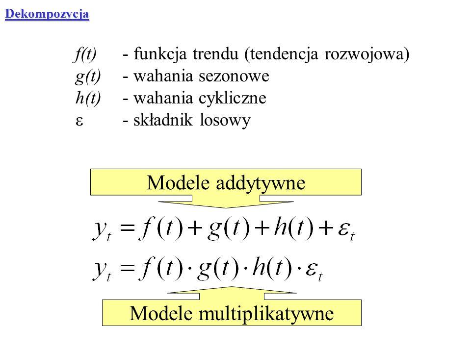 f(t)- funkcja trendu (tendencja rozwojowa) g(t)- wahania sezonowe h(t)- wahania cykliczne - składnik losowy Modele addytywne Modele multiplikatywne De