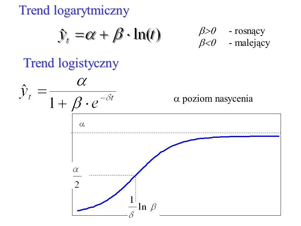 poziom nasycenia Trend logistyczny - rosnący - malejący Trend logarytmiczny