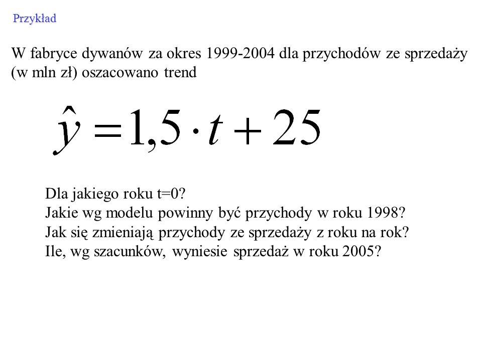 W fabryce dywanów za okres 1999-2004 dla przychodów ze sprzedaży (w mln zł) oszacowano trend Przykład Dla jakiego roku t=0? Jakie wg modelu powinny by