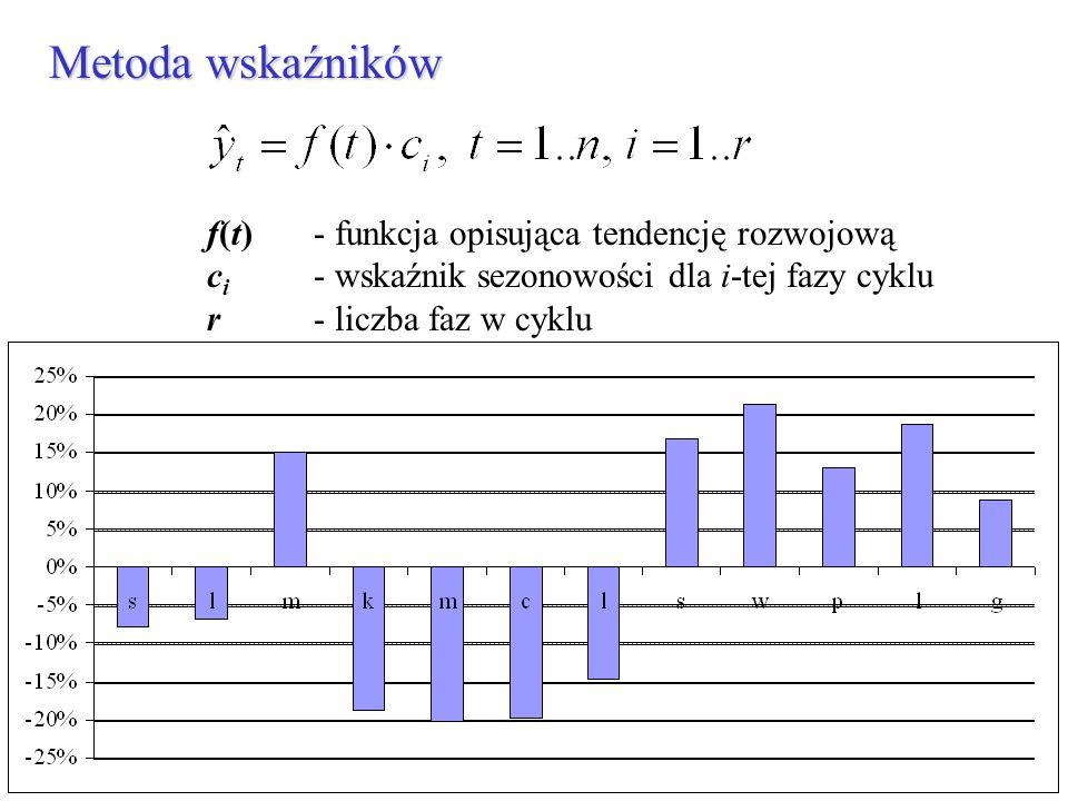 Metoda wskaźników f(t) - funkcja opisująca tendencję rozwojową c i - wskaźnik sezonowości dla i-tej fazy cyklu r - liczba faz w cyklu