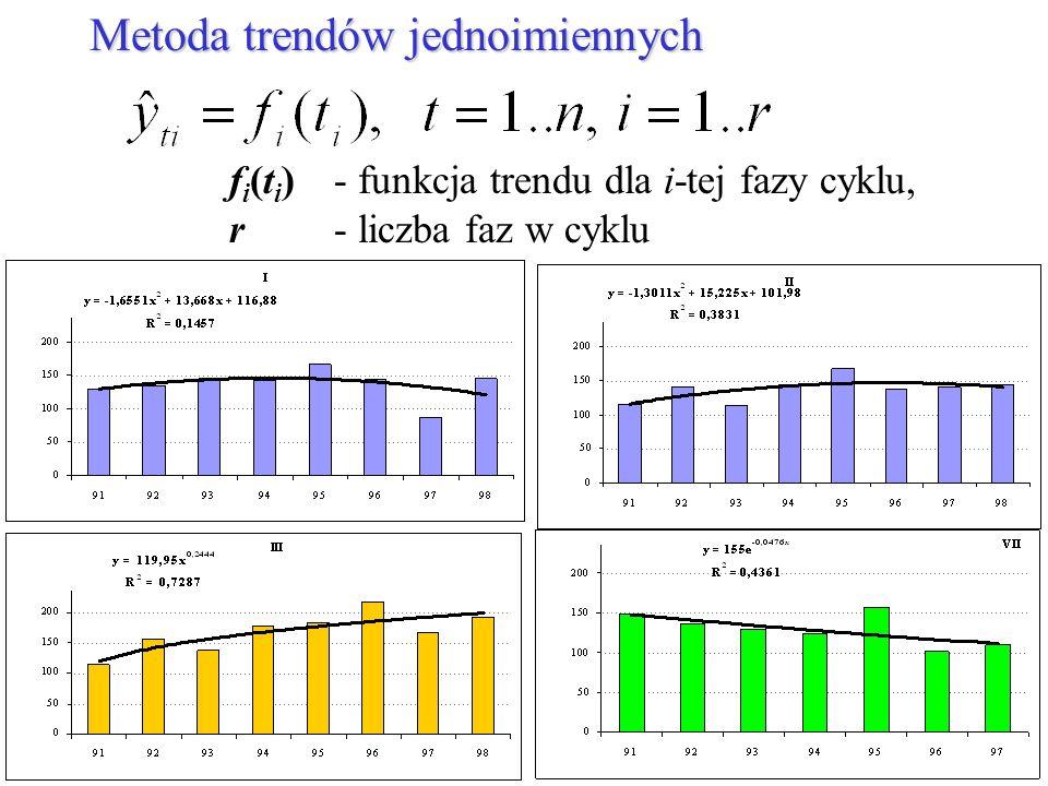 Metoda trendów jednoimiennych f i (t i ) - funkcja trendu dla i-tej fazy cyklu, r - liczba faz w cyklu
