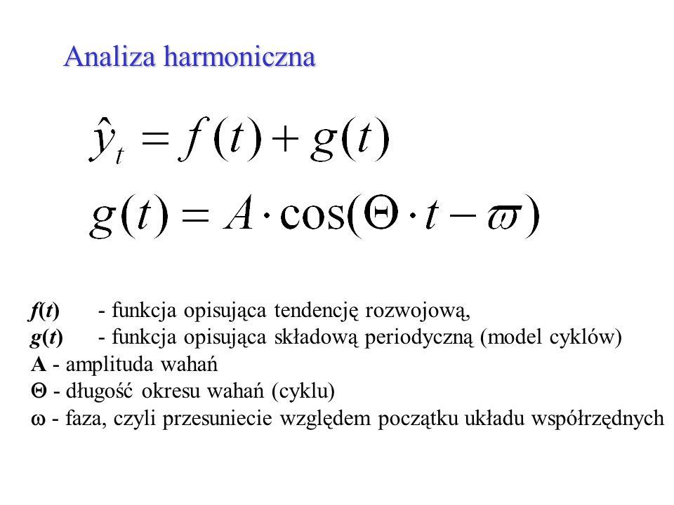 Analiza harmoniczna f(t) - funkcja opisująca tendencję rozwojową, g(t) - funkcja opisująca składową periodyczną (model cyklów) A - amplituda wahań - d