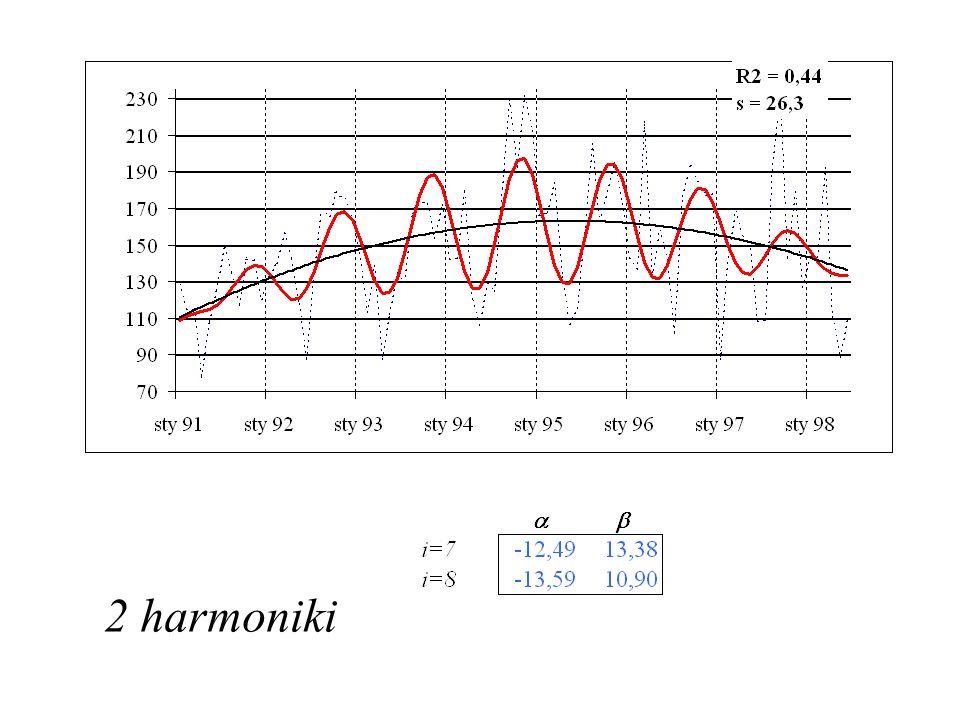 2 harmoniki