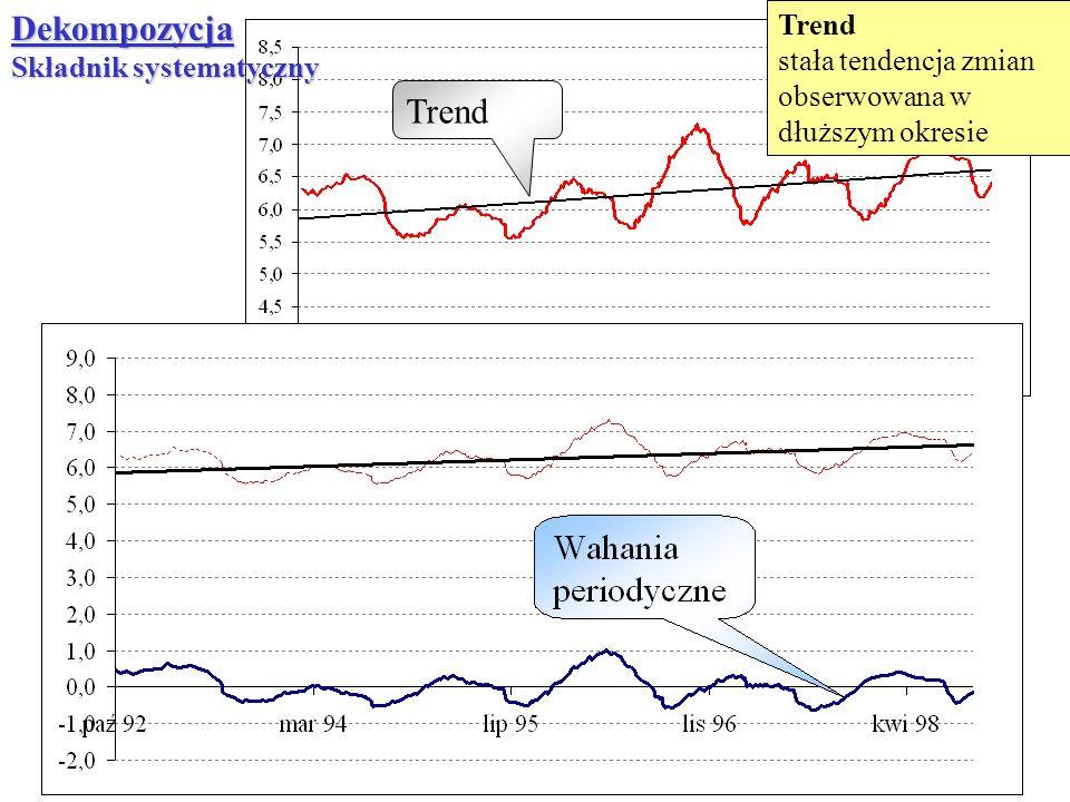 TrendDekompozycja Składnik systematyczny Trend stała tendencja zmian obserwowana w dłuższym okresie