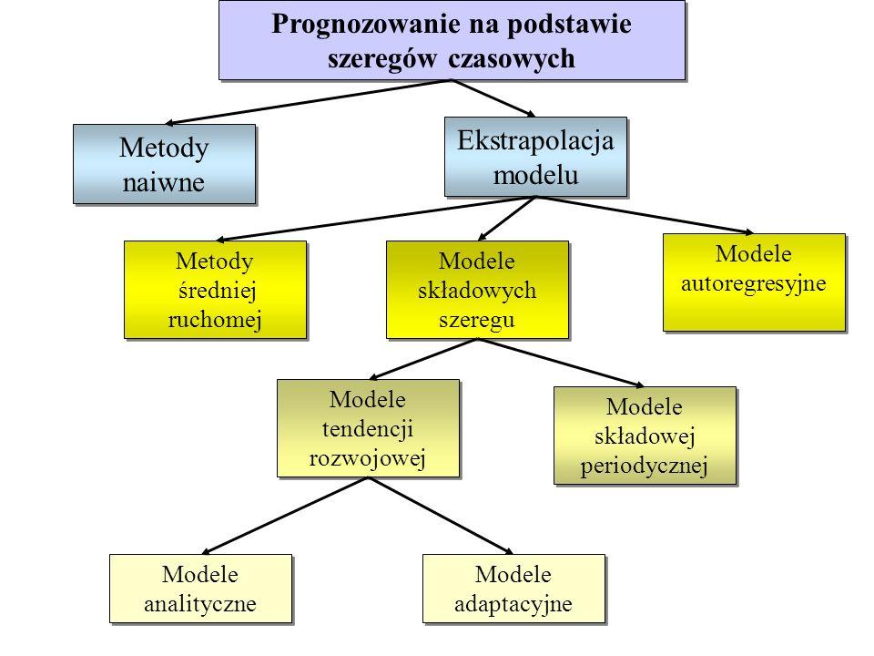 Prognozowanie na podstawie szeregów czasowych Metody naiwne Metody naiwne Ekstrapolacja modelu Metody średniej ruchomej Metody średniej ruchomej Model