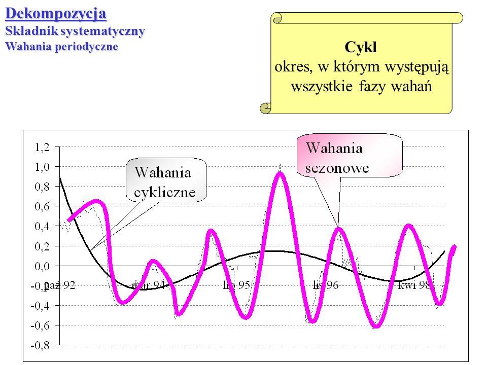 Dekompozycja Składnik systematyczny Wahania periodyczne Cykl okres, w którym występują wszystkie fazy wahań