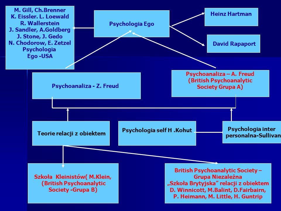 Psychologia Ego Psychoanaliza - Z. Freud Psychoanaliza – A. Freud (British Psychoanalytic Society Grupa A) Teorie relacji z obiektem Szkoła Kleinistów