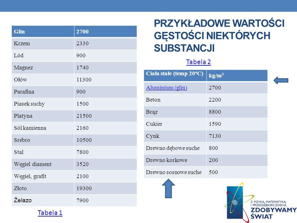 PRZYKŁADOWE WARTOŚCI GĘSTOŚCI NIEKTÓRYCH SUBSTANCJI Ciała stałe (temp 20 o C) kg/m 3 Aluminium (glin)2700 Beton2200 Brąz8800 Cukier1590 Cynk7130 Drewn