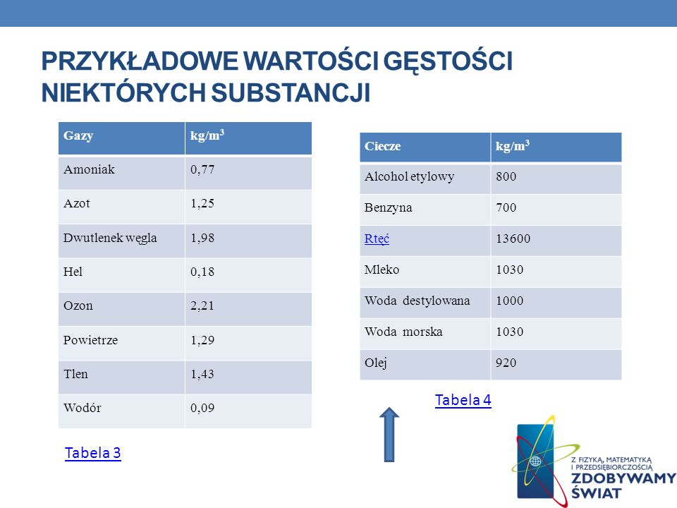 PRZYKŁADOWE WARTOŚCI GĘSTOŚCI NIEKTÓRYCH SUBSTANCJI Cieczekg/m 3 Alcohol etylowy800 Benzyna700 Rtęć13600 Mleko1030 Woda destylowana1000 Woda morska103