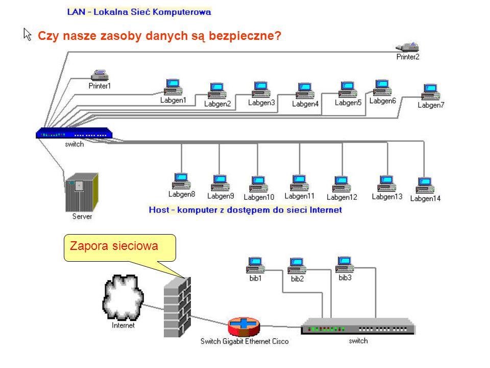 Zapora sieciowa Czy nasze zasoby danych są bezpieczne?