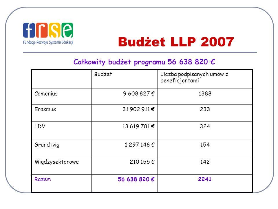 Budżet LLP 2007 Całkowity budżet programu 56 638 820 BudżetLiczba podpisanych umów z beneficjentami Comenius9 608 827 1388 Erasmus31 902 911 233 LDV13 619 781 324 Grundtvig1 297 146 154 Międzysektorowe210 155 142 Razem56 638 820 2241