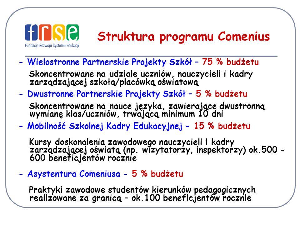 Struktura programu Comenius - Wielostronne Partnerskie Projekty Szkół – 75 % budżetu Skoncentrowane na udziale uczniów, nauczycieli i kadry zarządzającej szkołą/placówką oświatową - Dwustronne Partnerskie Projekty Szkół – 5 % budżetu Skoncentrowane na nauce języka, zawierające dwustronną wymianę klas/uczniów, trwającą minimum 10 dni - Mobilność Szkolnej Kadry Edukacyjnej - 15 % budżetu Kursy doskonalenia zawodowego nauczycieli i kadry zarządzającej oświatą (np.