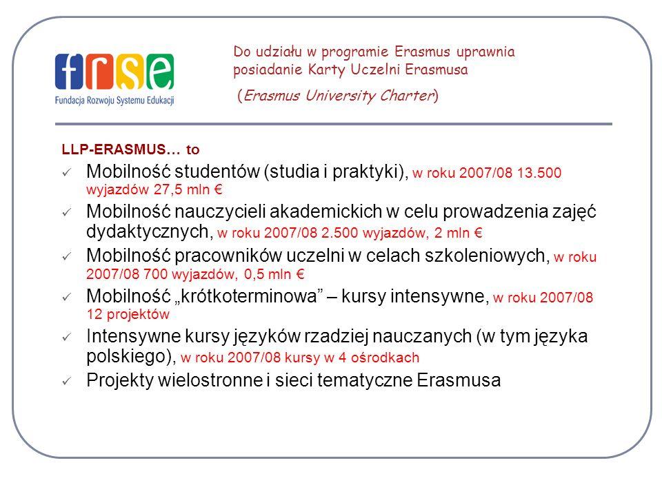 LLP-ERASMUS… to Mobilność studentów (studia i praktyki), w roku 2007/08 13.500 wyjazdów 27,5 mln Mobilność nauczycieli akademickich w celu prowadzenia zajęć dydaktycznych, w roku 2007/08 2.500 wyjazdów, 2 mln Mobilność pracowników uczelni w celach szkoleniowych, w roku 2007/08 700 wyjazdów, 0,5 mln Mobilność krótkoterminowa – kursy intensywne, w roku 2007/08 12 projektów Intensywne kursy języków rzadziej nauczanych (w tym języka polskiego), w roku 2007/08 kursy w 4 ośrodkach Projekty wielostronne i sieci tematyczne Erasmusa Do udziału w programie Erasmus uprawnia posiadanie Karty Uczelni Erasmusa (Erasmus University Charter)