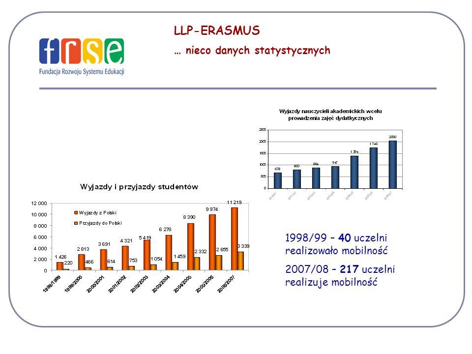 LLP-ERASMUS … nieco danych statystycznych 1998/99 – 40 uczelni realizowało mobilność 2007/08 – 217 uczelni realizuje mobilność
