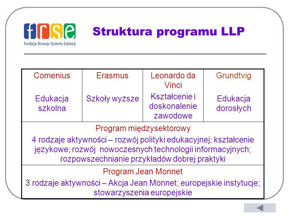 Struktura programu LLP Comenius Edukacja szkolna Erasmus Szkoły wyższe Leonardo da Vinci Kształcenie i doskonalenie zawodowe Grundtvig Edukacja dorosłych Program międzysektorowy 4 rodzaje aktywności – rozwój polityki edukacyjnej; kształcenie językowe; rozwój nowoczesnych technologii informacyjnych; rozpowszechnianie przykładów dobrej praktyki Program Jean Monnet 3 rodzaje aktywności – Akcja Jean Monnet; europejskie instytucje; stowarzyszenia europejskie