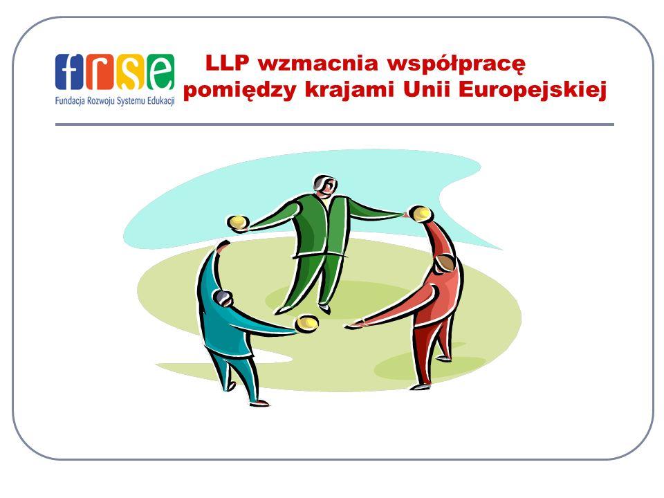 TEMPUS … udział polskich uczelni… TEMPUS I, II i II bis – Polska jako kraj beneficjent – 1990-2000 TEMPUS III – 2004-2006 – Polska jako kraj pomagający (kraj członkowski UE) W TEMPUSie III polskie uczelnie były uczestnikami 70 projektów TEMPUSa TEMPUS IV – 2007-2013