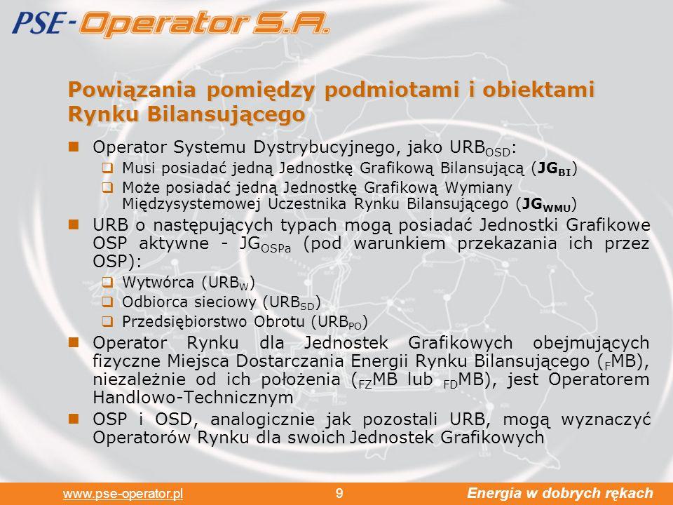Energia w dobrych rękach www.pse-operator.pl 9 Powiązania pomiędzy podmiotami i obiektami Rynku Bilansującego Operator Systemu Dystrybucyjnego, jako URB OSD : Musi posiadać jedną Jednostkę Grafikową Bilansującą (JG BI ) Może posiadać jedną Jednostkę Grafikową Wymiany Międzysystemowej Uczestnika Rynku Bilansującego (JG WMU ) URB o następujących typach mogą posiadać Jednostki Grafikowe OSP aktywne - JG OSPa (pod warunkiem przekazania ich przez OSP): Wytwórca (URB W ) Odbiorca sieciowy (URB SD ) Przedsiębiorstwo Obrotu (URB PO ) Operator Rynku dla Jednostek Grafikowych obejmujących fizyczne Miejsca Dostarczania Energii Rynku Bilansującego ( F MB), niezależnie od ich położenia ( FZ MB lub FD MB), jest Operatorem Handlowo-Technicznym OSP i OSD, analogicznie jak pozostali URB, mogą wyznaczyć Operatorów Rynku dla swoich Jednostek Grafikowych