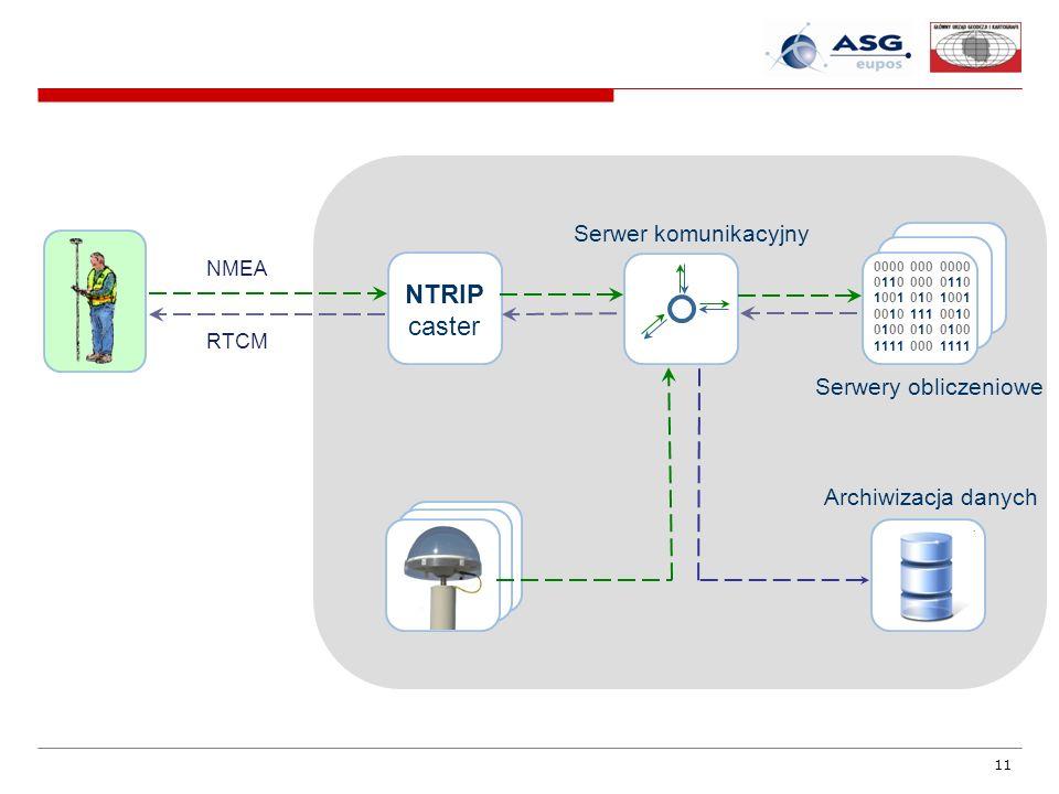11 RTCM NMEA NTRIP caster Serwer komunikacyjny Serwery obliczeniowe Archiwizacja danych 0000 000 0000 0110 000 0110 1001 010 1001 0010 111 0010 0100 0