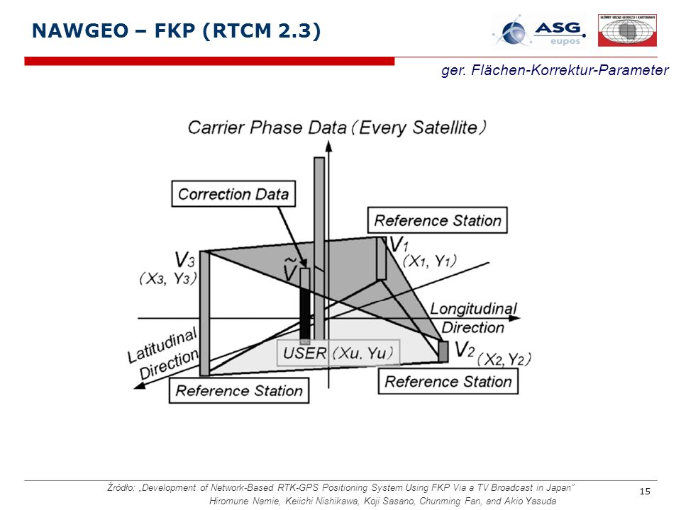 15 NAWGEO – FKP (RTCM 2.3) ger. Flächen-Korrektur-Parameter Źródło: Development of Network-Based RTK-GPS Positioning System Using FKP Via a TV Broadca