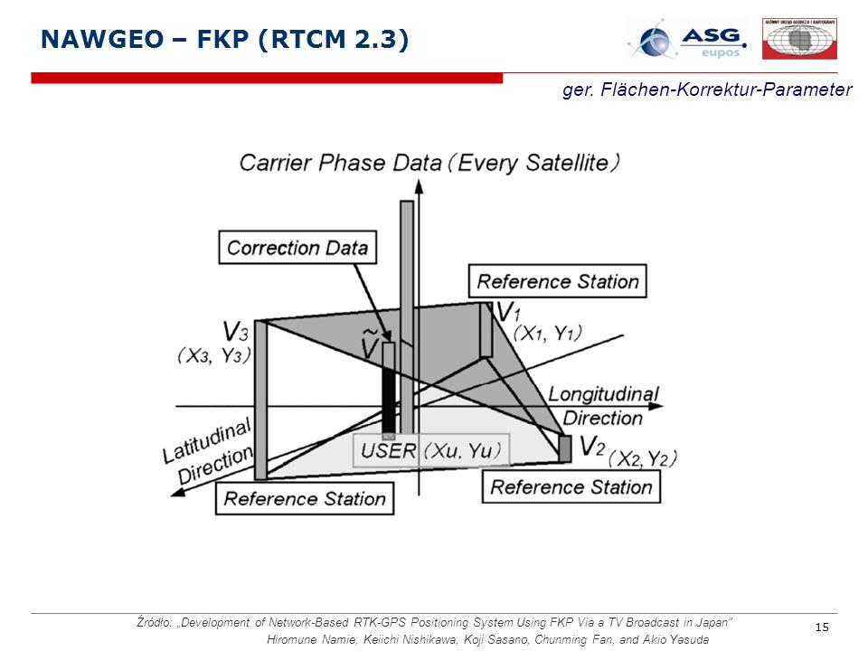 15 NAWGEO – FKP (RTCM 2.3) ger.