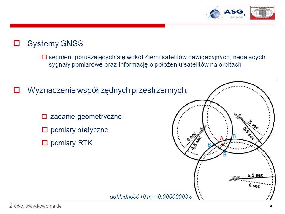 44 Systemy GNSS segment poruszających się wokół Ziemi satelitów nawigacyjnych, nadających sygnały pomiarowe oraz informację o położeniu satelitów na orbitach Wyznaczenie współrzędnych przestrzennych: zadanie geometryczne pomiary statyczne pomiary RTK Źródło: www.kowoma.de dokładność 10 m – 0.00000003 s