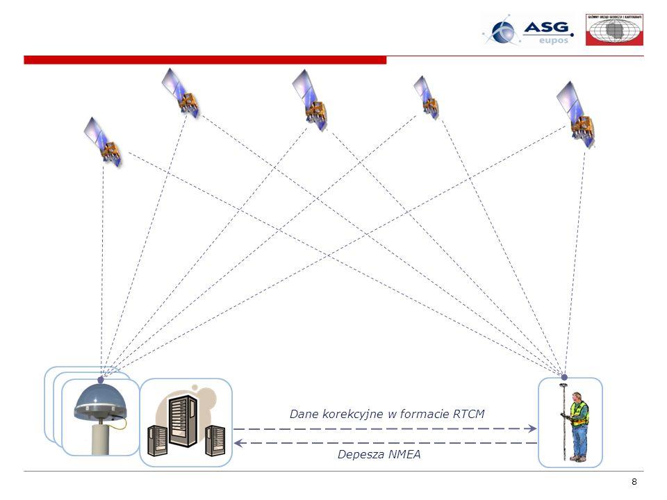 19 Pomiary GNSS odbywają się w globalnym układzie odniesienia – obecnie IGS05 (odpowiednik układu ITRF2005) – we współrzędnych kartezjańskich XYZ lub φλh.