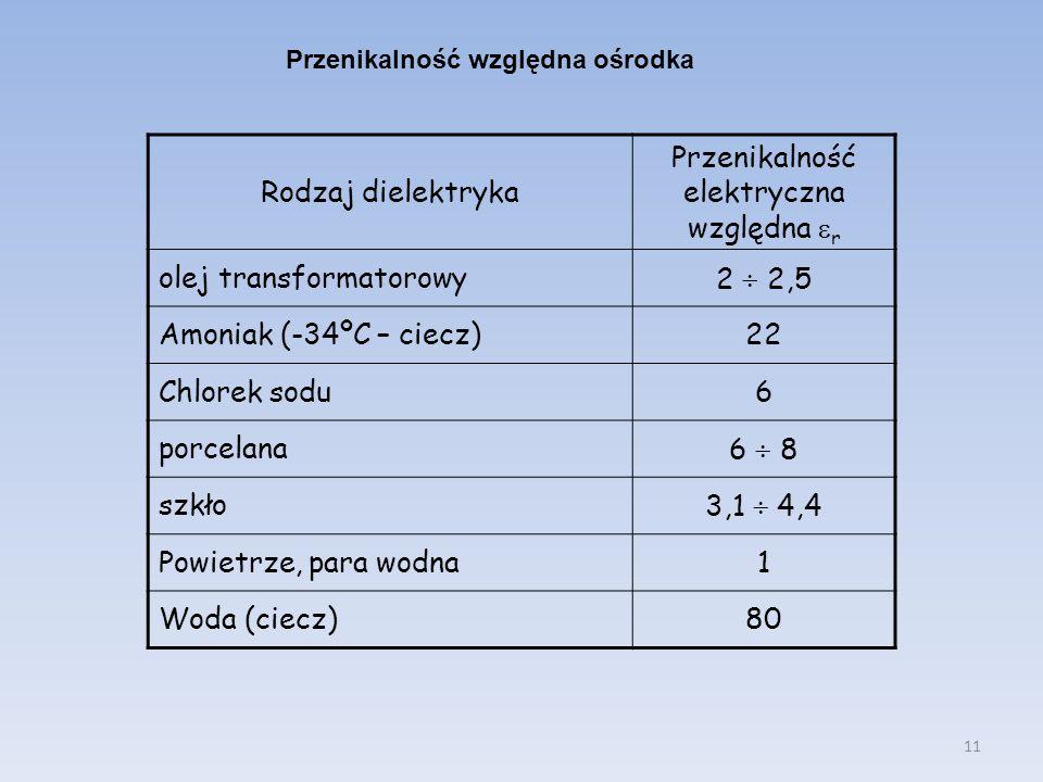 11 Rodzaj dielektryka Przenikalność elektryczna względna r olej transformatorowy2 2,5 Amoniak (-34ºC – ciecz)22 Chlorek sodu6 porcelana6 8 szkło3,1 4,