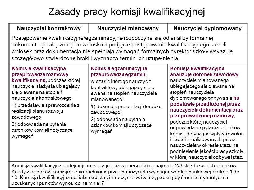 Zasady pracy komisji kwalifikacyjnej Nauczyciel kontraktowyNauczyciel mianowanyNauczyciel dyplomowany Postępowanie kwalifikacyjne/egzaminacyjne rozpoc